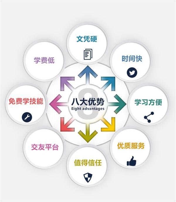 宁波成人在职提升学历到底有哪些用处呢?